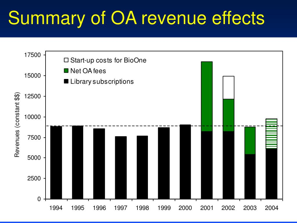 Summary of OA revenue effects
