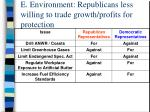 e environment republicans less willing to trade growth profits for protection