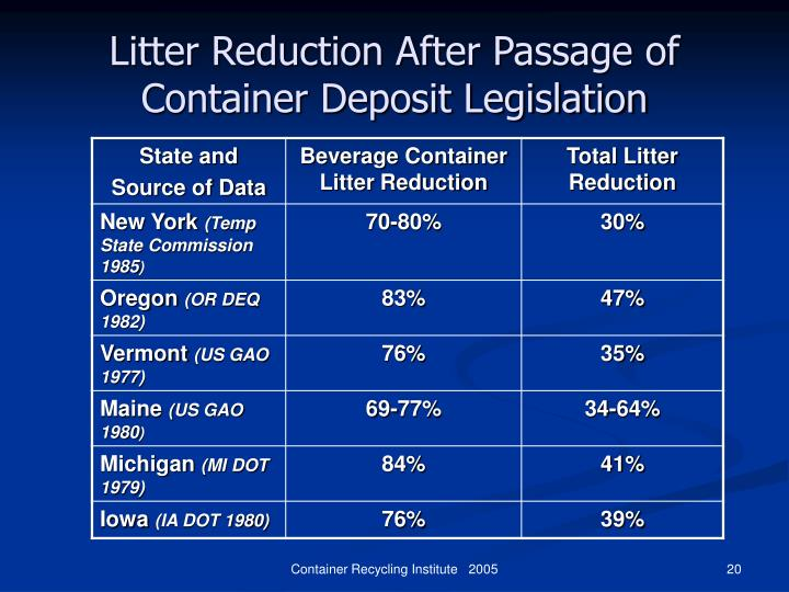 recycling and container deposit legislation Container deposit legislation (cdl) requires a refundable deposit on certain types of recyclable beverage containers in order to ensure an increased recycling rate studies show that beverage container legislation has reduced total roadside litter by between 30% and 64% in the states with bottle bills.