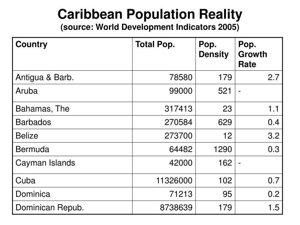 Caribbean Population Reality