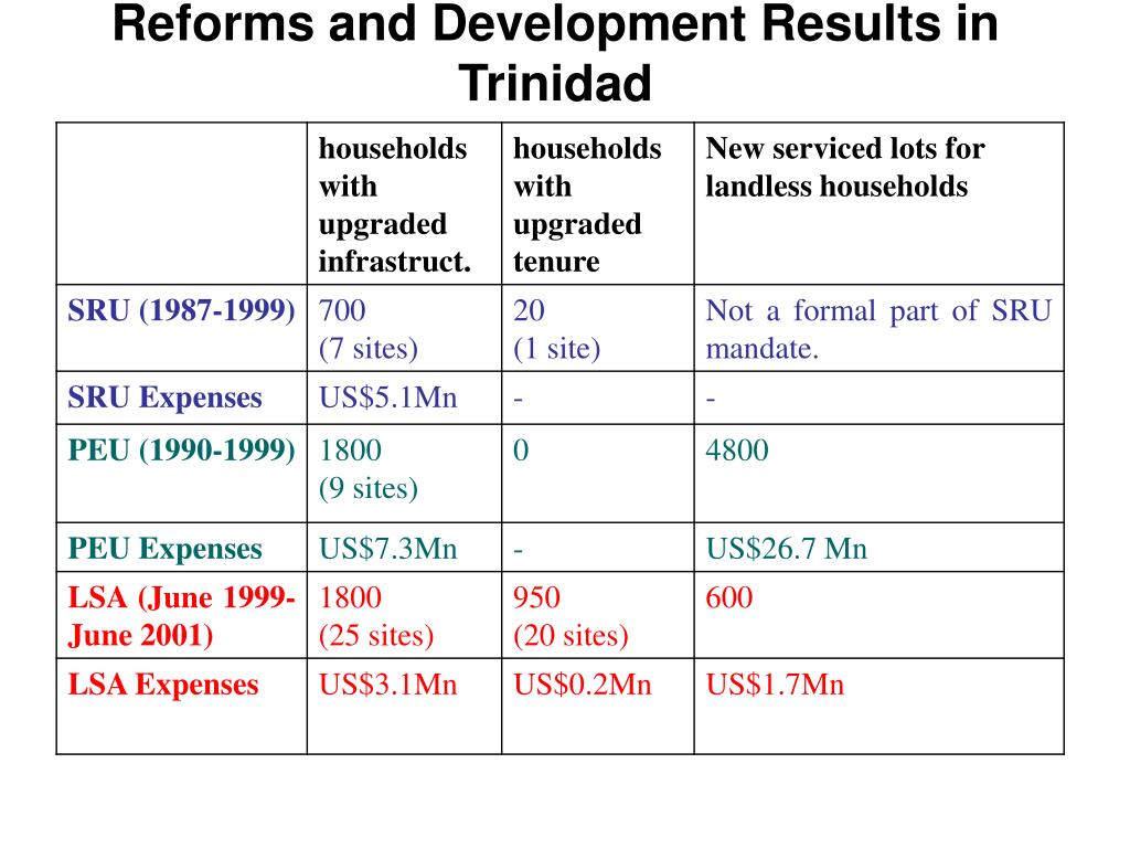 Reforms and Development Results in Trinidad
