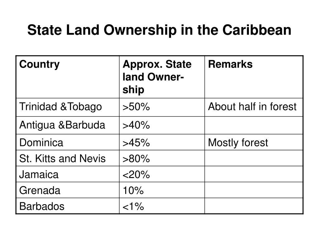 State Land Ownership in the Caribbean