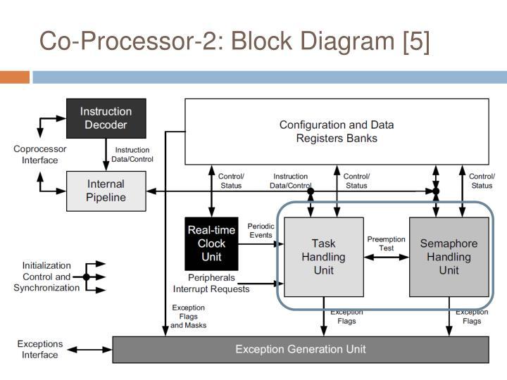 Co-Processor-2: Block Diagram [5]