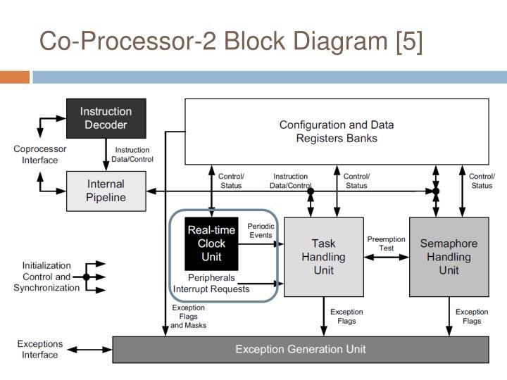 Co-Processor-2 Block Diagram [5]