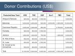 donor contributions us