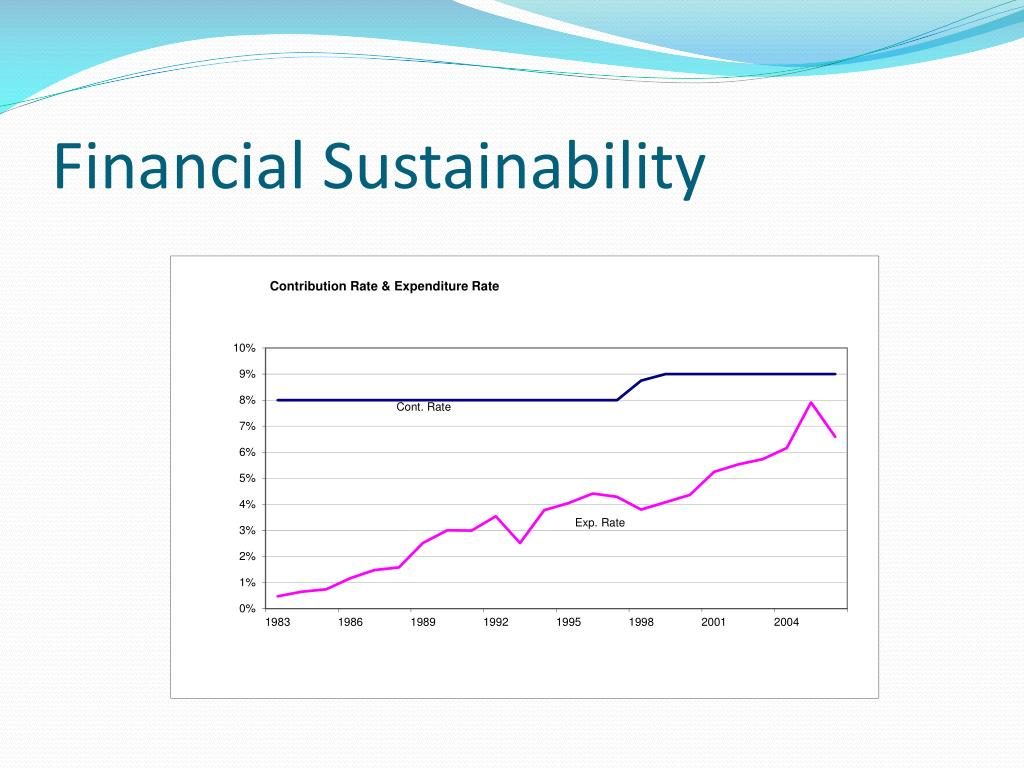 Financial Sustainability