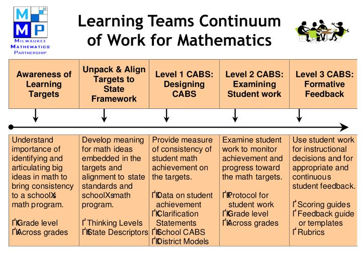 Learning Teams Continuum
