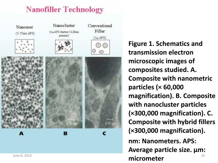 Figure 1. Schematics and transmission electron microscopic images of composites studied. A. Composite with nanometric particles (× 60,000 magnification). B. Composite with nanocluster particles (×300,000 magnification). C. Composite with hybrid fillers (×300,000 magnification).