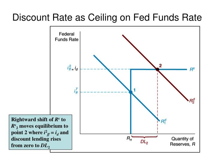 Discount Rate as Ceiling on Fed Funds Rate