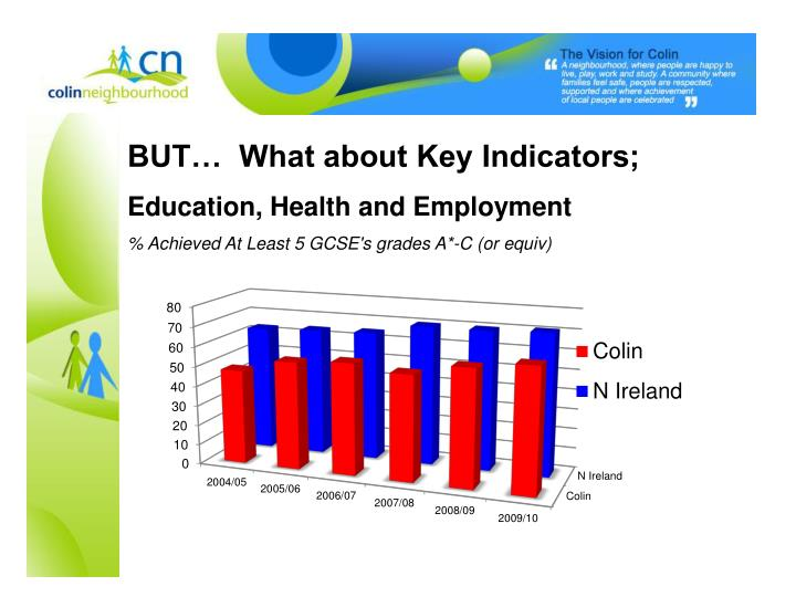 BUT…  What about Key Indicators;
