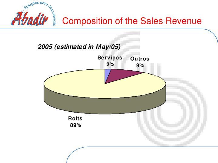 Composition of the Sales Revenue