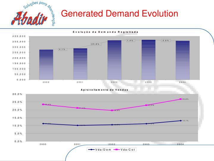 Generated Demand Evolution