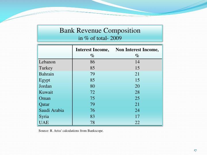 Bank Revenue Composition