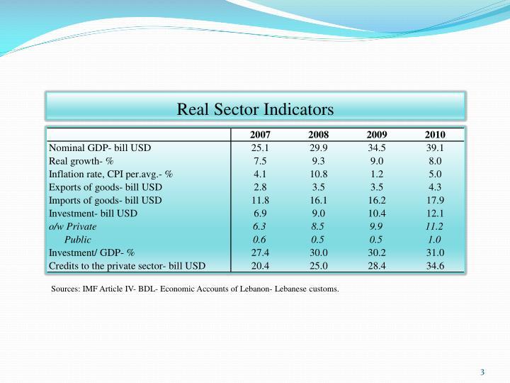 Real sector indicators