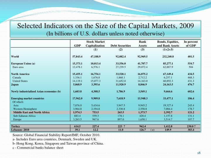 Selected Indicators on the Size of the Capital Markets, 2009
