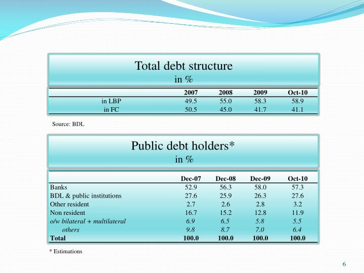 Total debt structure