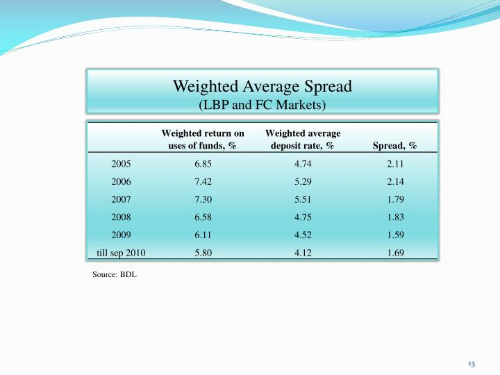 Weighted Average Spread