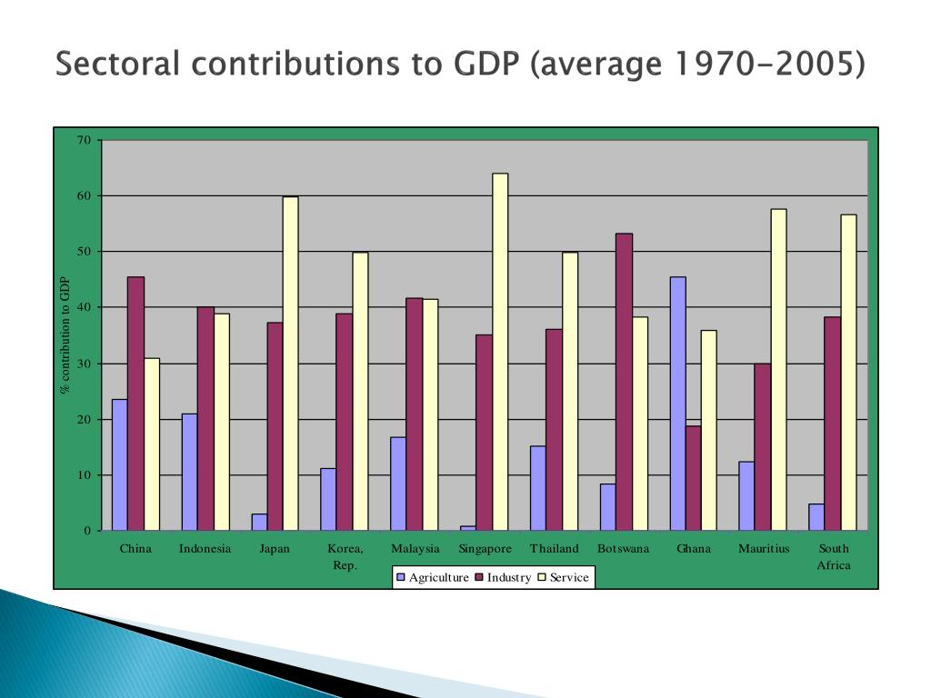 Sectoral contributions to GDP (average 1970-2005)
