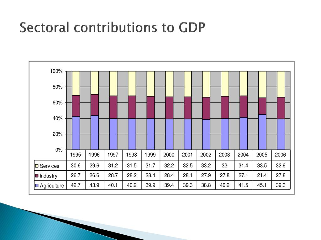 Sectoral contributions to GDP