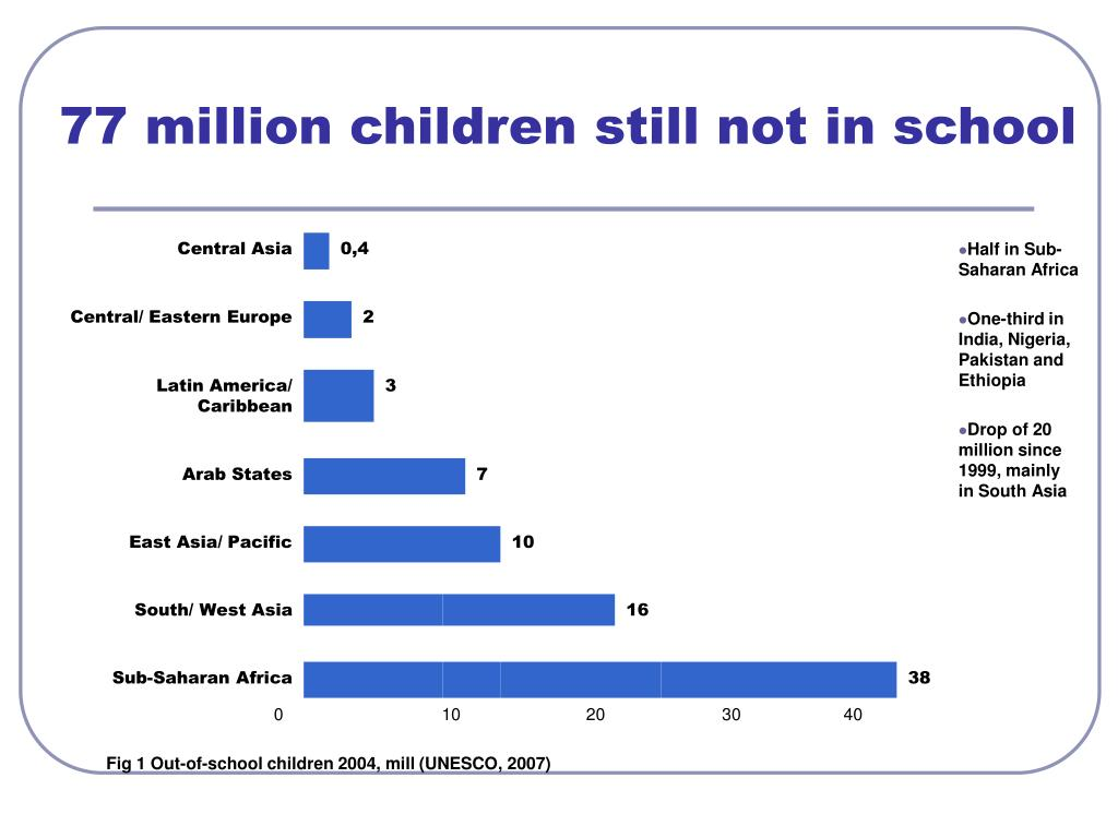 77 million children still not in school