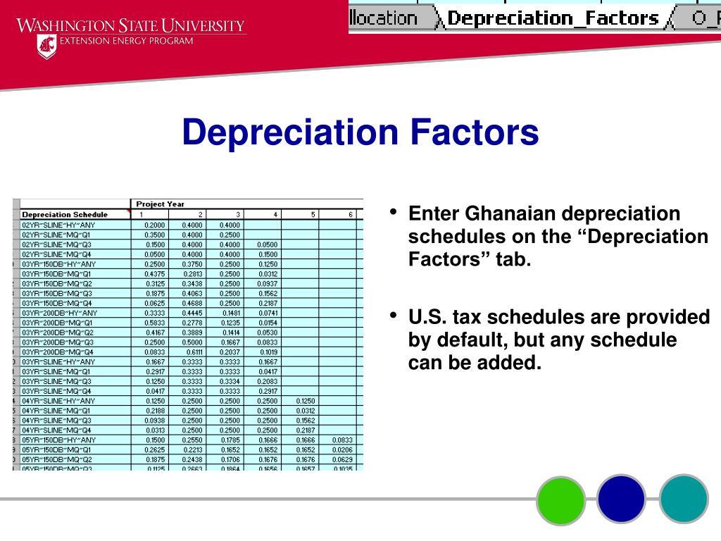 Depreciation Factors