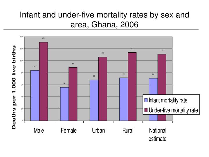 Infant and under five mortality rates by sex and area ghana 2006