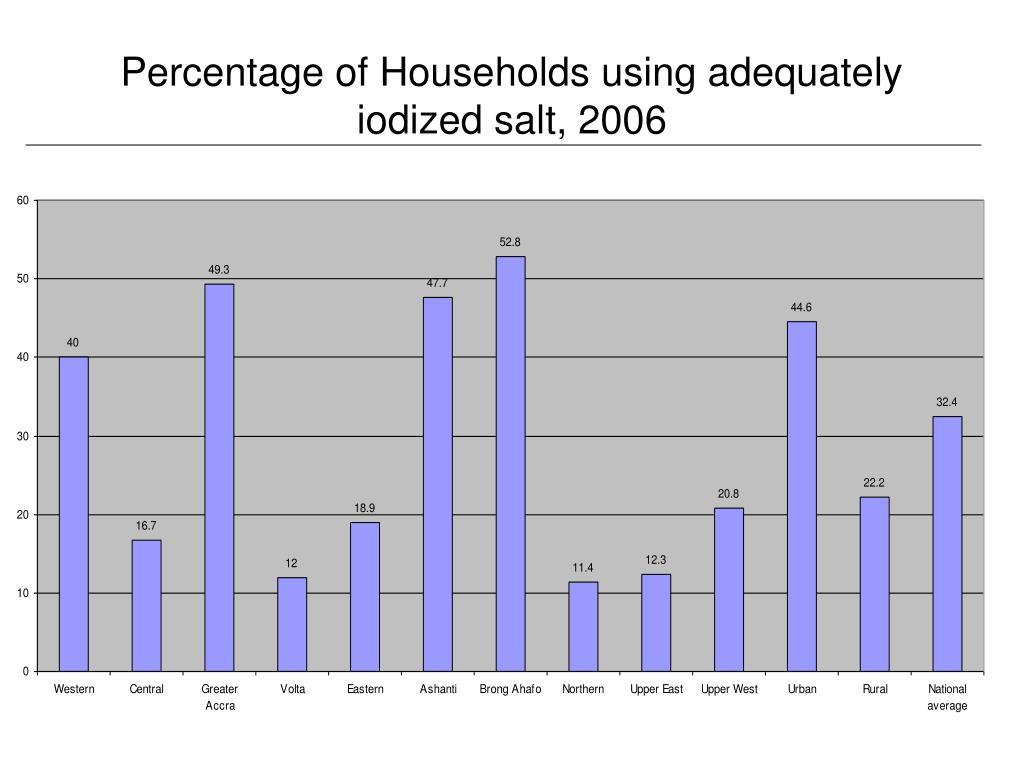Percentage of Households using adequately iodized salt, 2006