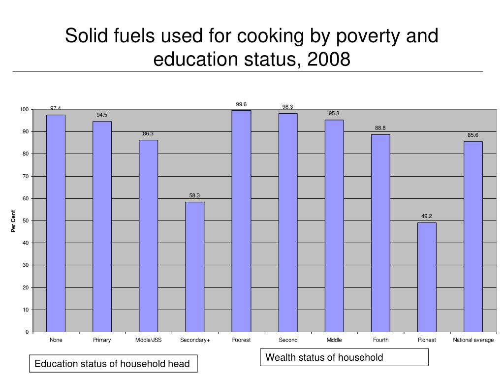 Solid fuels used for cooking by poverty and education status, 2008