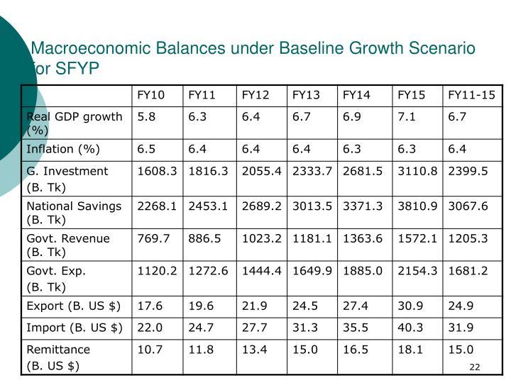 Macroeconomic Balances under Baseline Growth Scenario for SFYP
