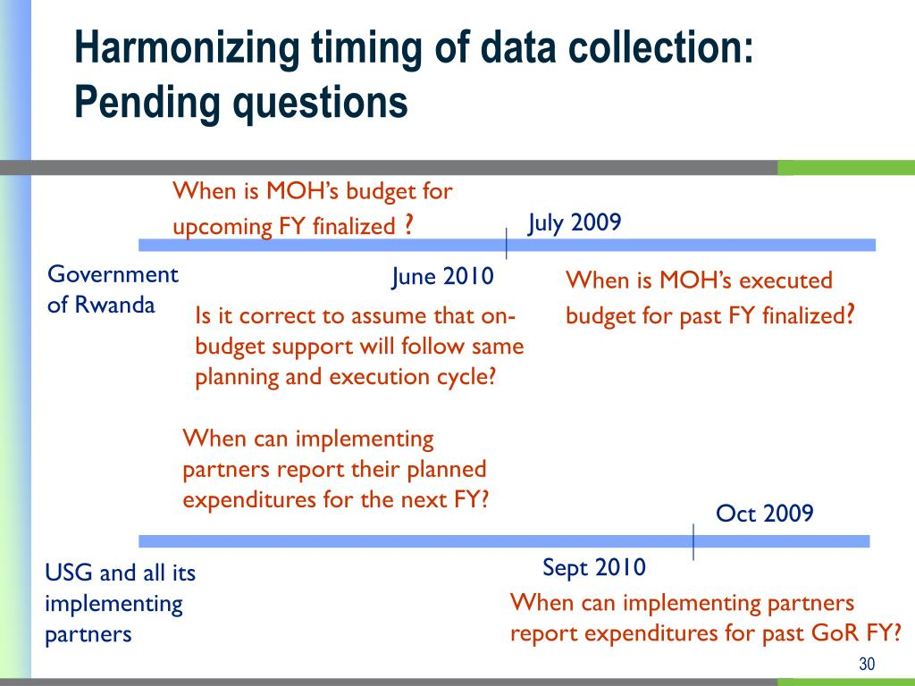 Harmonizing timing of data collection: Pending questions