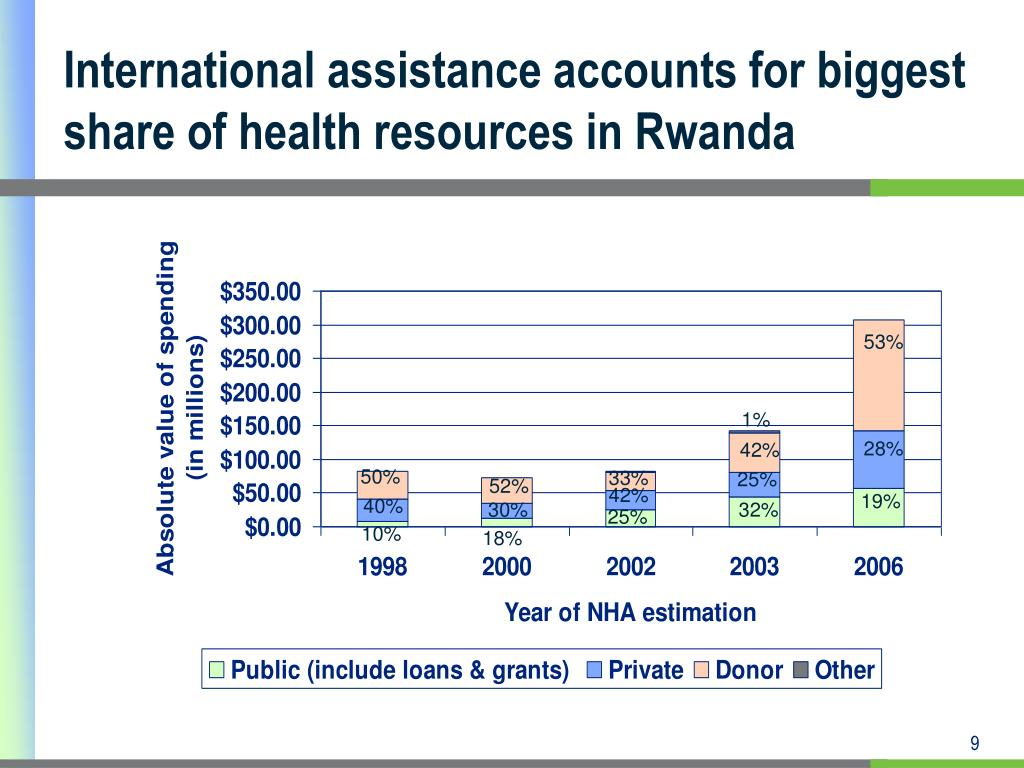 International assistance accounts for biggest share of health resources in Rwanda