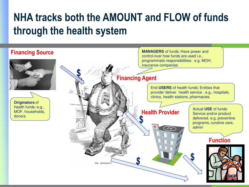 NHA tracks both the AMOUNT and FLOW of funds through the health system