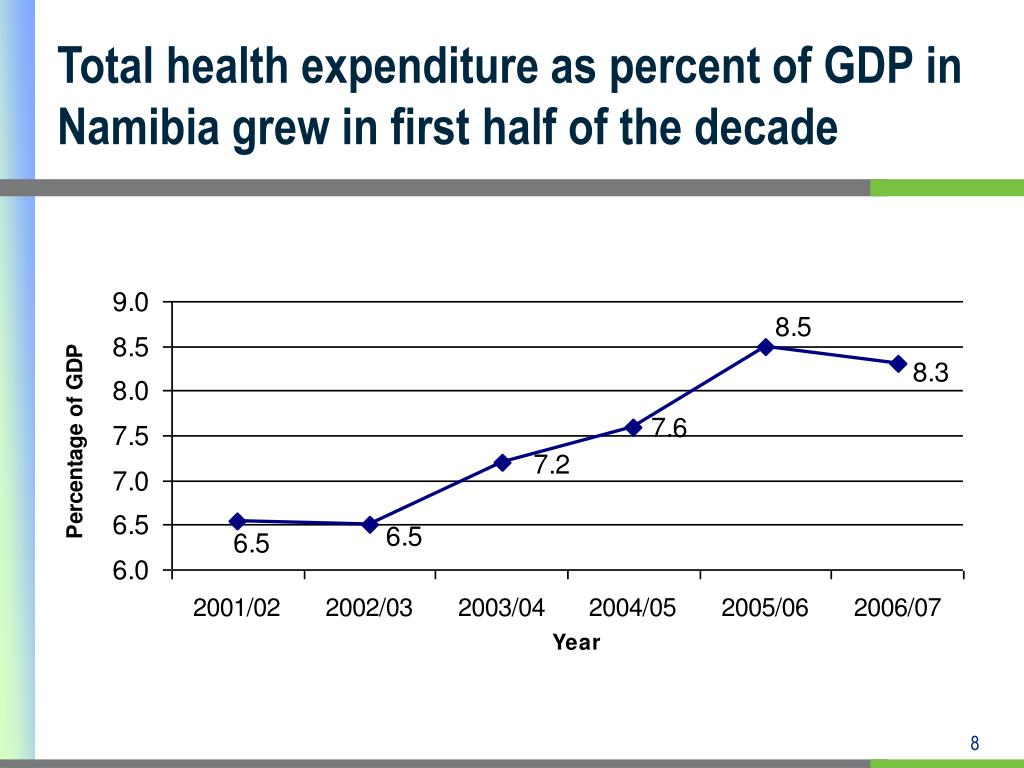 Total health expenditure as percent of GDP in Namibia grew in first half of the decade