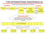 the international assistance b