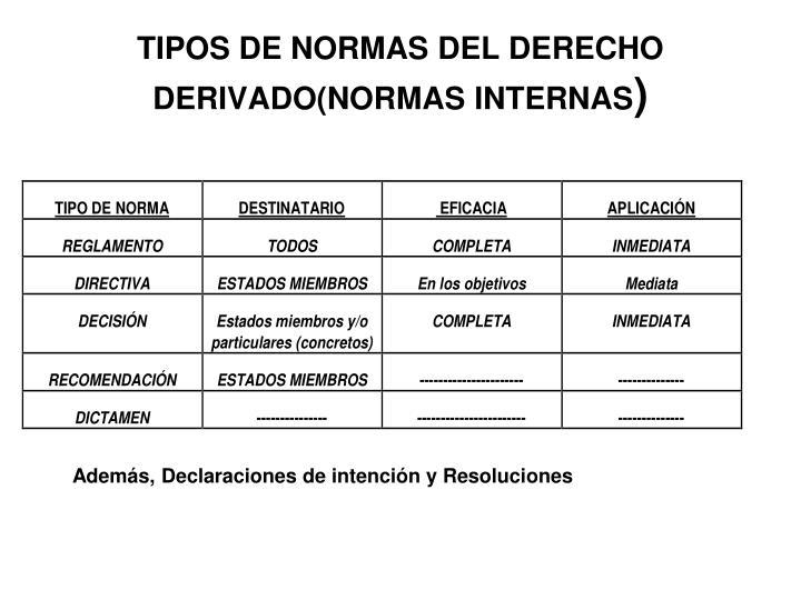 TIPOS DE NORMAS DEL DERECHO DERIVADO(NORMAS INTERNAS