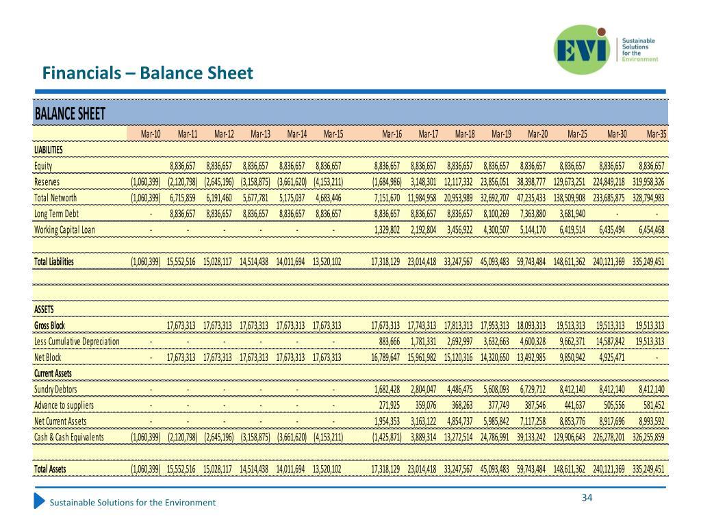 Financials – Balance Sheet