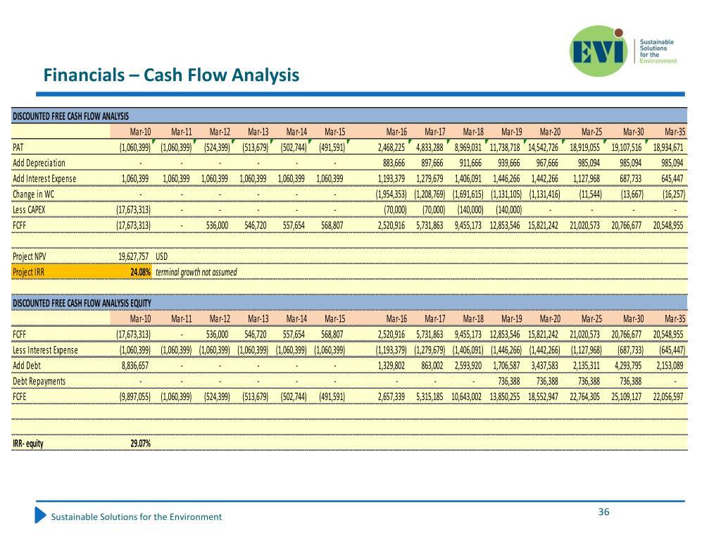 Financials – Cash Flow Analysis
