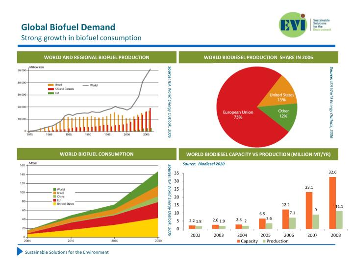 Global biofuel demand strong growth in biofuel consumption