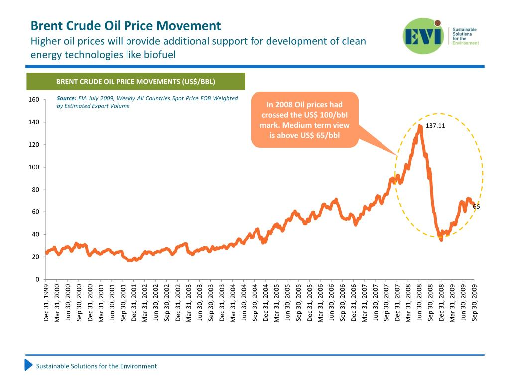 Brent Crude Oil Price Movement