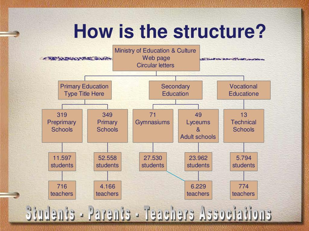 How is the structure?