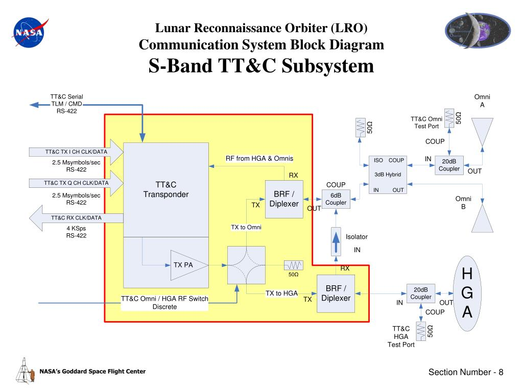 lunar reconnaissance orbiter (lro)communication systemblock diagrams-band  tt&c subsystem
