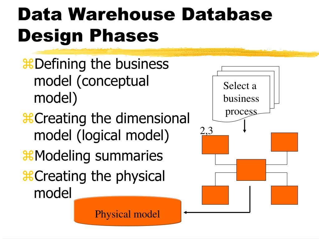PPT - Modeling the Data Warehouse PowerPoint Presentation - ID:1128429