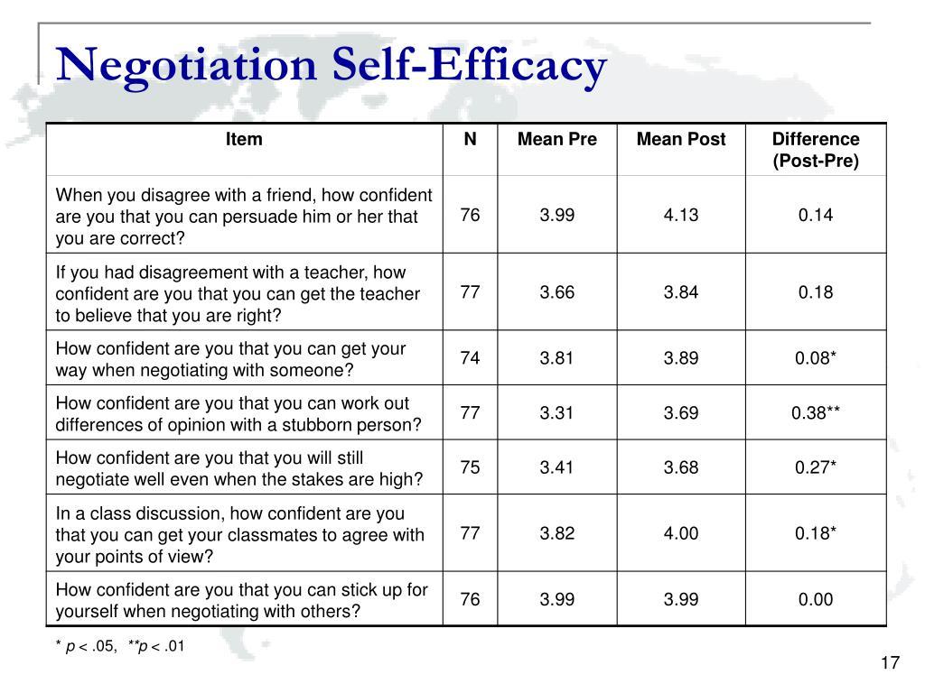 Negotiation Self-Efficacy