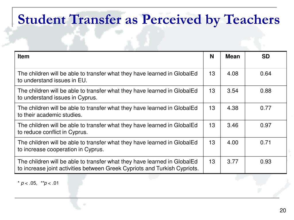 Student Transfer as Perceived by Teachers