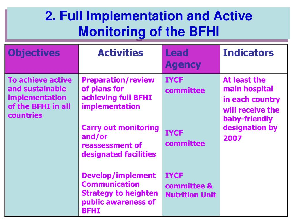 2. Full Implementation and Active Monitoring of the BFHI