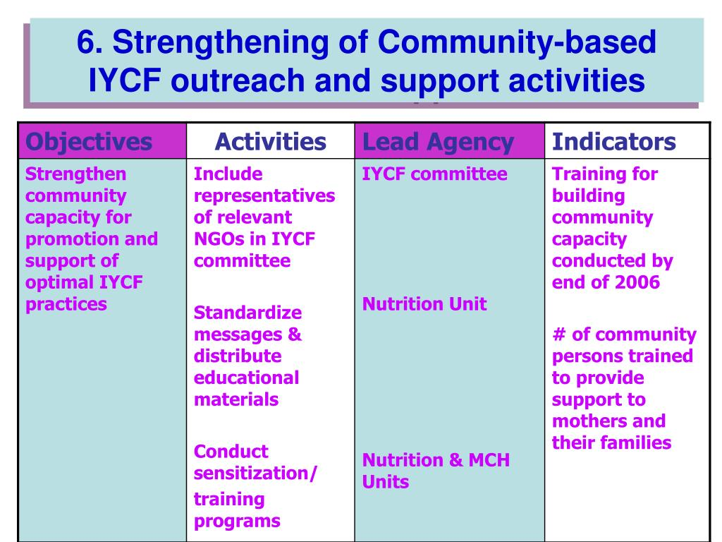 6. Strengthening of Community-based IYCF outreach and support activities