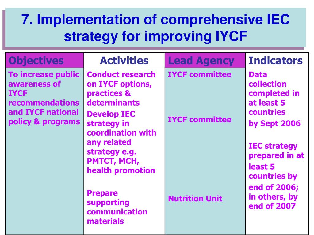 7. Implementation of comprehensive IEC strategy for improving IYCF