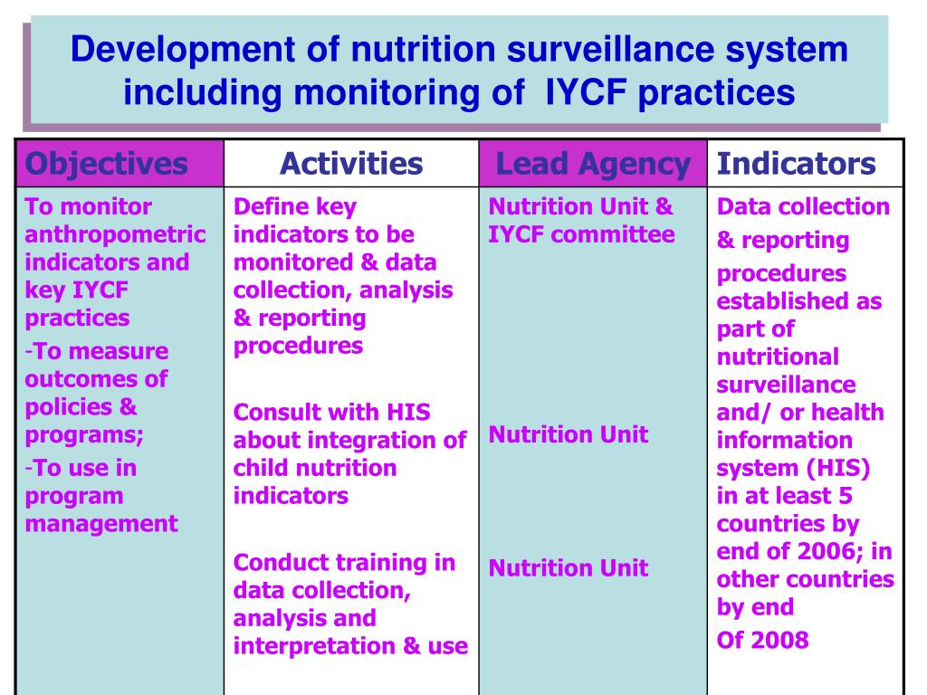Development of nutrition surveillance system including monitoring of  IYCF practices