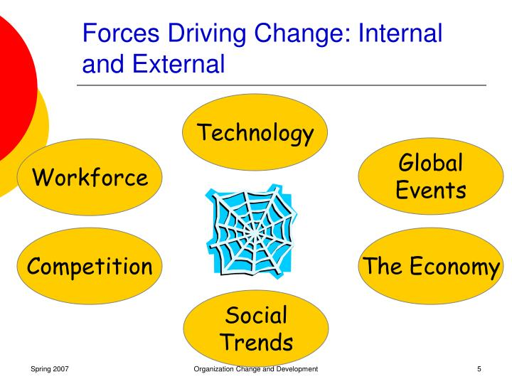 internal and external drivers for change External forces of change are simple in concept but more difficult to manage in a matter of a few hours, the economy can spiral down, creating lower supply to match a lower demand internal forces of change may still prove difficult, but often you have more control over these changes.