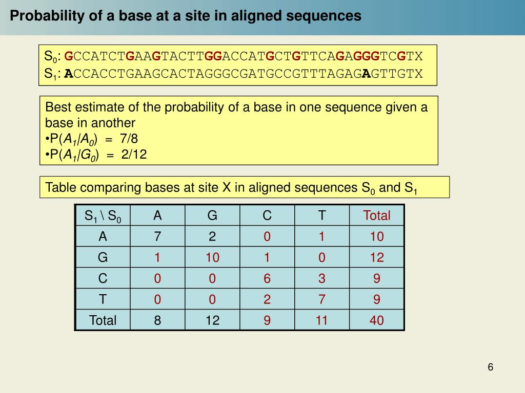 Probability of a base at a site in aligned sequences